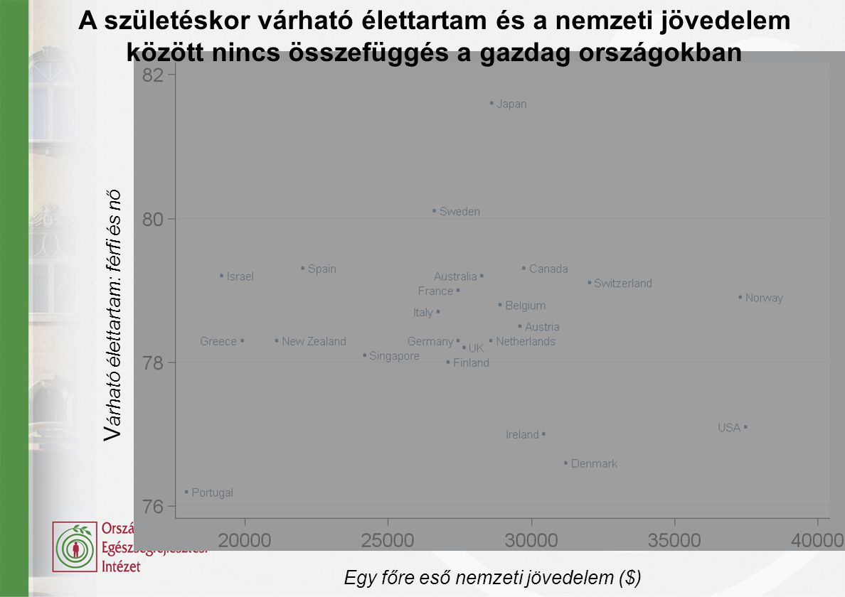 A születéskor várható élettartam és a nemzeti jövedelem között nincs összefüggés a gazdag országokban V árható élettartam: férfi és nő Egy főre eső ne