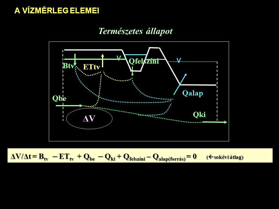 A VÍZMÉRLEG ELEMEI ETtv,k Qbe,k Qki,k Qalap,k Qfelszíni,k ΔV vv v Btv,k Vízkivét ellel ΔV/Δt = B tv – ET tv + Q be – Q ki + Q felszíni – Q alap(forrás) = 0 (  sokévi átlag) Kfav B tv,k – ET tv,k + (Q be,k – Q ki,k + Q felszíni,k – Q alap(forrás), k - Kfav= 0 (  nincs tartós süllyedés) B tv,k – ET tv,k + (Q be,k – Q ki,k + Q felszíni,k – Q alap(forrás), k - Kfav= 0 (  nincs tartós süllyedés) A vízkivételt a vízmérleg egyéb elemeinek megváltozásai kompenzálják A vízkivételt a vízmérleg egyéb elemeinek megváltozásai kompenzálják