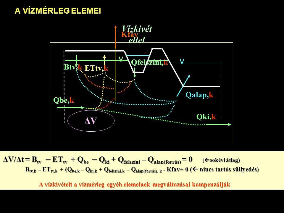 A HASZNOSÍTHATÓ KÉSZLET B tv,h + Q felszíni,h + Q be, – Q kih - ET tv, FAVÖKO – Q alap(forrás), FAVÖKO = HK B tv,h + Q felszíni,h + Q be, – Q kih - ET tv, FAVÖKO – Q alap(forrás), FAVÖKO = HK Terület- használat, Természe t-védelem Mennyire használhatjuk a szomszédos területek vízkészletét.