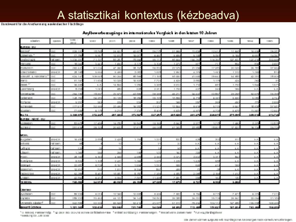 EURÓPAI MENEKÜLTÜGYI ALAP (folyt.) A rendes támogatás mechanizmusa: •A tagállam évente felterjeszti a támogatandó projekteket, •Az Alap – biztosít évi fix összeget (2000: 500 000 EUR) – a többit a támogatandók számától függően •(65 % konvenciós és egyéb védett után, 35 % kérelmezőkre és ideiglenesen védettek után) –A kifizetés lépcsőzetes, az ellenőrzés részletes, elsősorban a tagállam dolga