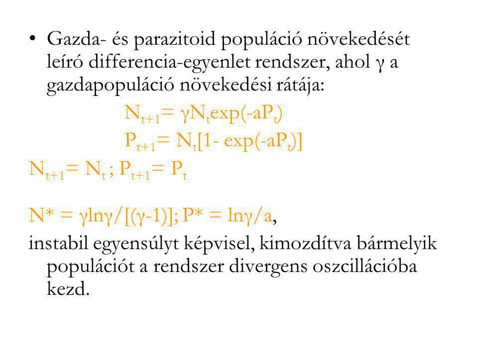 •Gazda- és parazitoid populáció növekedését leíró differencia-egyenlet rendszer, ahol γ a gazdapopuláció növekedési rátája: N t+1 = γN t exp(-aP t ) P