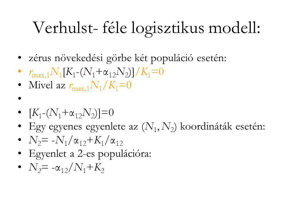 Verhulst- féle logisztikus modell: •zérus növekedési görbe két populáció esetén: •r max,1 N 1 [K 1 -(N 1 +α 12 N 2 )]/K 1 =0 •Mivel az r max,1 N 1 /K