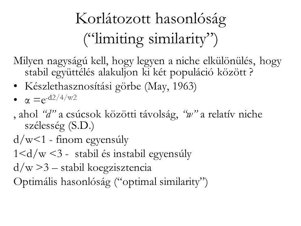 """Korlátozott hasonlóság (""""limiting similarity"""") Milyen nagyságú kell, hogy legyen a niche elkülönülés, hogy stabil együttélés alakuljon ki két populáci"""