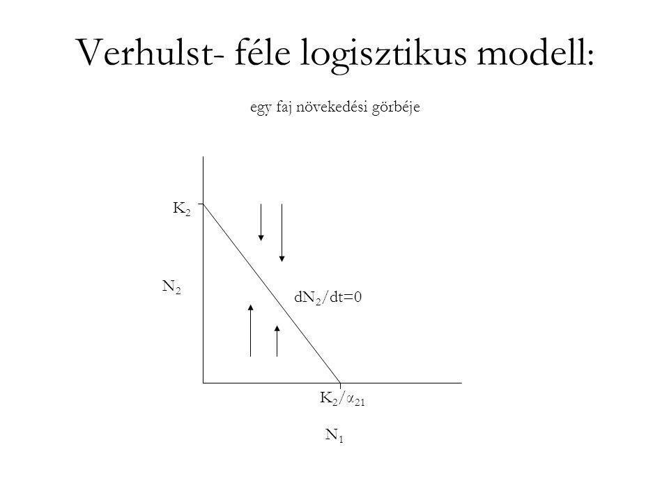 Verhulst- féle logisztikus modell: két faj zéró növekedési görbéje K1K1 K 2 /α 21 K2K2 K 1 /α 12 N1N1 N2N2 A kezdeti állapotól függően az egyik faj kihal.