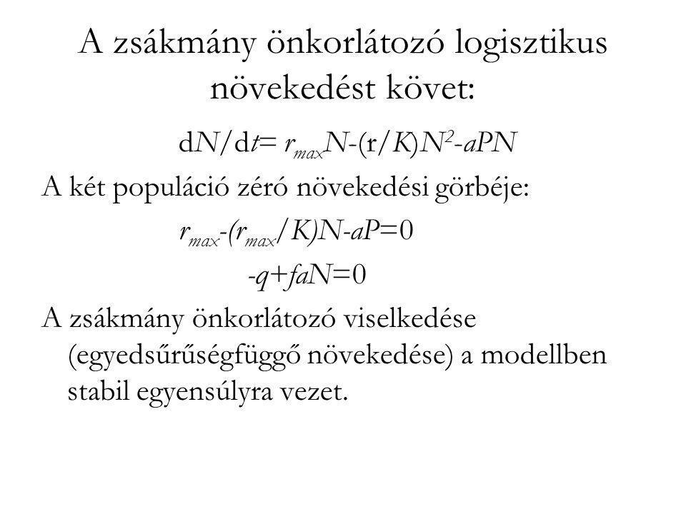 A zsákmány önkorlátozó logisztikus növekedést követ: dN/dt= r max N-(r/K)N 2 -aPN A két populáció zéró növekedési görbéje: r max -(r max /K)N-aP=0 -q+