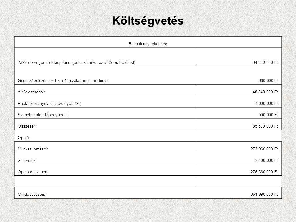 Költségvetés Becsült anyagköltség 2322 db végpontok kiépítése (beleszámítva az 50%-os bővítést)34 830 000 Ft Gerinckábelezés (~ 1 km 12 szálas multimó