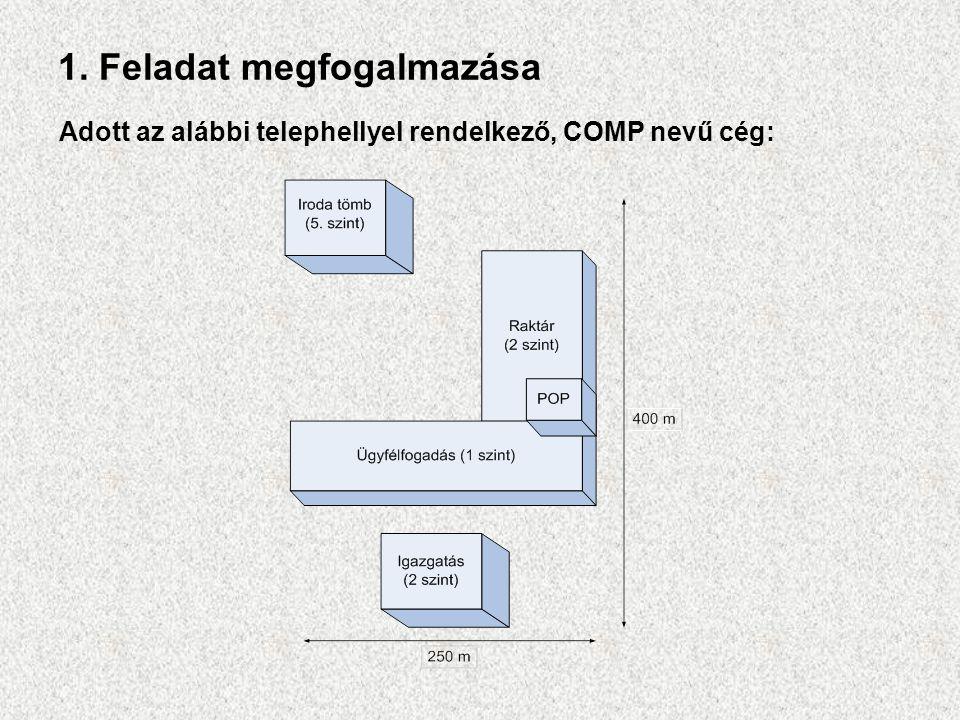 1. Feladat megfogalmazása Adott az alábbi telephellyel rendelkező, COMP nevű cég: