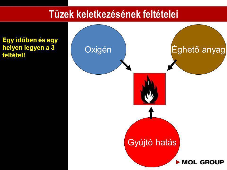 Egy időben és egy helyen legyen a 3 feltétel! Tüzek keletkezésének feltételei Oxigén Gyújtó hatás Éghető anyag