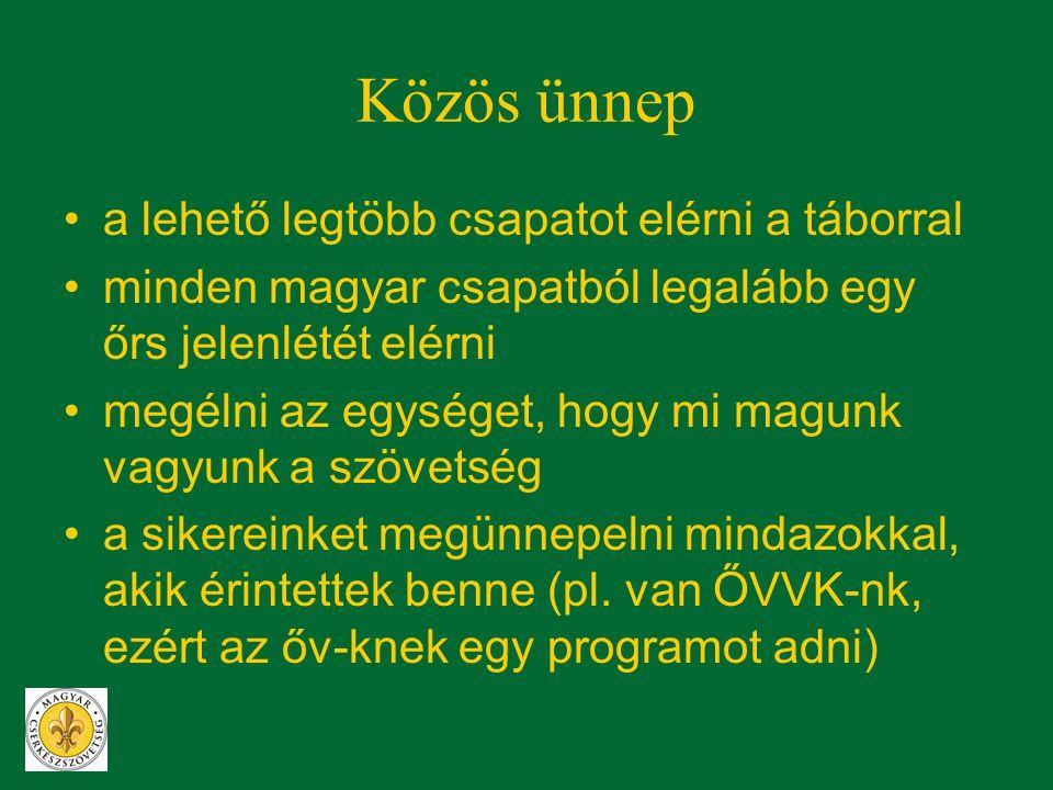 Közösség •megláttatni a közös pontokat •megismerni a másik jó ötleteit, megoldásait •együtt megvalósítani valamit •megmutatni, mire vagyunk képesek együtt •felismertetni, hogy bár több magyar cserkészszövetség létezik, egyek vagyunk a magyar cserkészetben