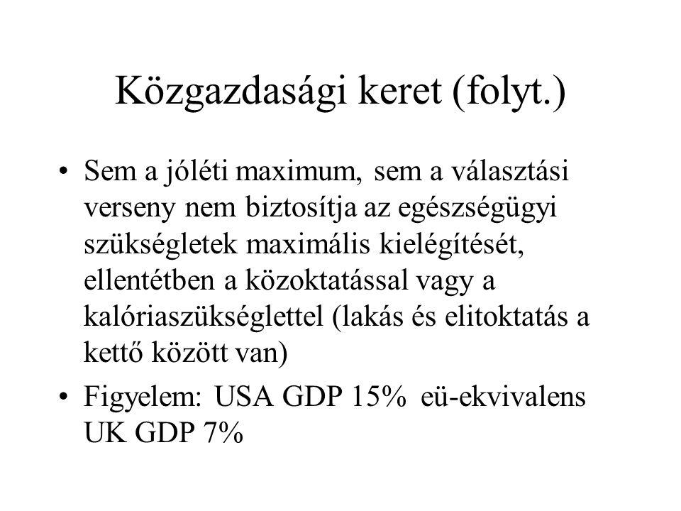 Közgazdasági keret (folyt.) •Sem a jóléti maximum, sem a választási verseny nem biztosítja az egészségügyi szükségletek maximális kielégítését, ellentétben a közoktatással vagy a kalóriaszükséglettel (lakás és elitoktatás a kettő között van) •Figyelem: USA GDP 15% eü-ekvivalens UK GDP 7%