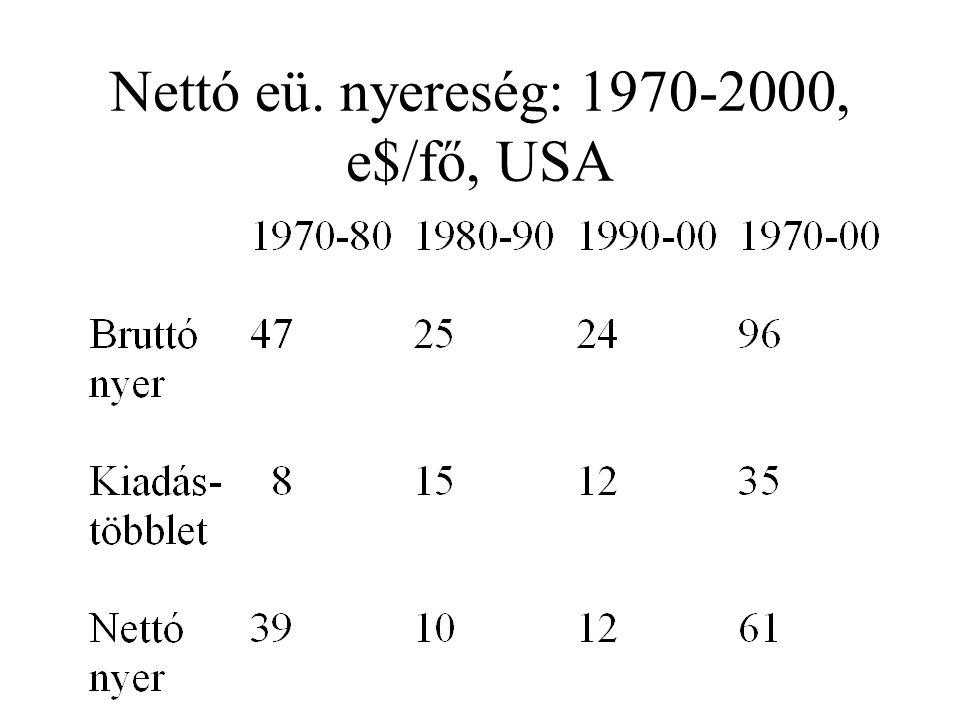 Nettó eü. nyereség: 1970-2000, e$/fő, USA