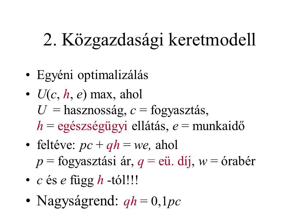 2. Közgazdasági keretmodell •Egyéni optimalizálás •U(c, h, e) max, ahol U = hasznosság, c = fogyasztás, h = egészségügyi ellátás, e = munkaidő •feltév