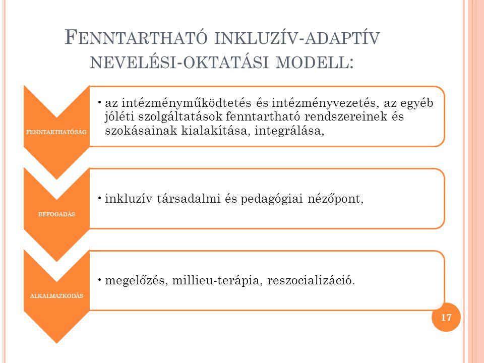F ENNTARTHATÓ INKLUZÍV - ADAPTÍV NEVELÉSI - OKTATÁSI MODELL : FENNTARTHATÓSÁG •az intézményműködtetés és intézményvezetés, az egyéb jóléti szolgáltatások fenntartható rendszereinek és szokásainak kialakítása, integrálása, BEFOGADÁS •inkluzív társadalmi és pedagógiai nézőpont, ALKALMAZKODÁS •megelőzés, millieu-terápia, reszocializáció.