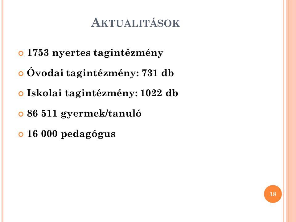 A KTUALITÁSOK 1753 nyertes tagintézmény Óvodai tagintézmény: 731 db Iskolai tagintézmény: 1022 db 86 511 gyermek/tanuló 16 000 pedagógus 18