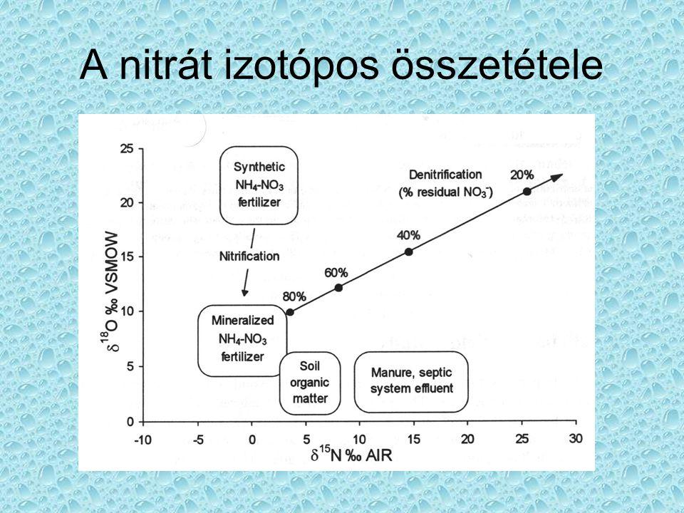 A nitrát izotópos összetétele