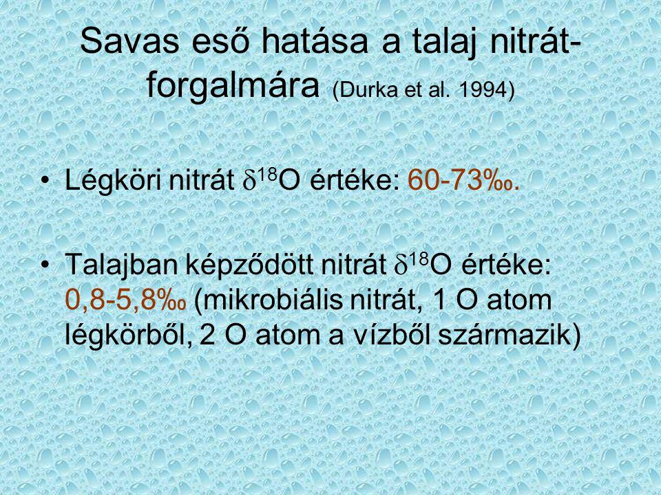Savas eső hatása a talaj nitrát- forgalmára (Durka et al.