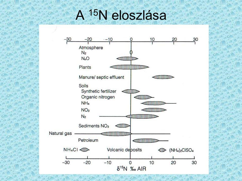Denitrifikáció a δ 15 N-δ 18 O diagramon