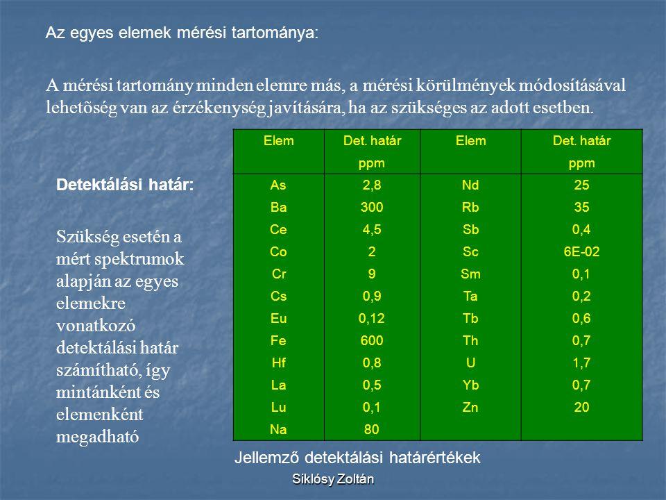 Siklósy Zoltán ElemDet. határElemDet. határ ppm As2,8Nd25 Ba300Rb35 Ce4,5Sb0,4 Co2Sc6E-02 Cr9Sm0,1 Cs0,9Ta0,2 Eu0,12Tb0,6 Fe600Th0,7 Hf0,8U1,7 La0,5Yb