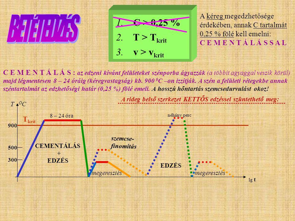 Az INDUKCIÓS EDZÉS feltétele: A F F + + + P P A CIICII CIICII A 910 O 723 O 1130 O E S G T O C 0,82 + 770 O C % 0,45 A vas 770 0 C-on elveszti mágnese