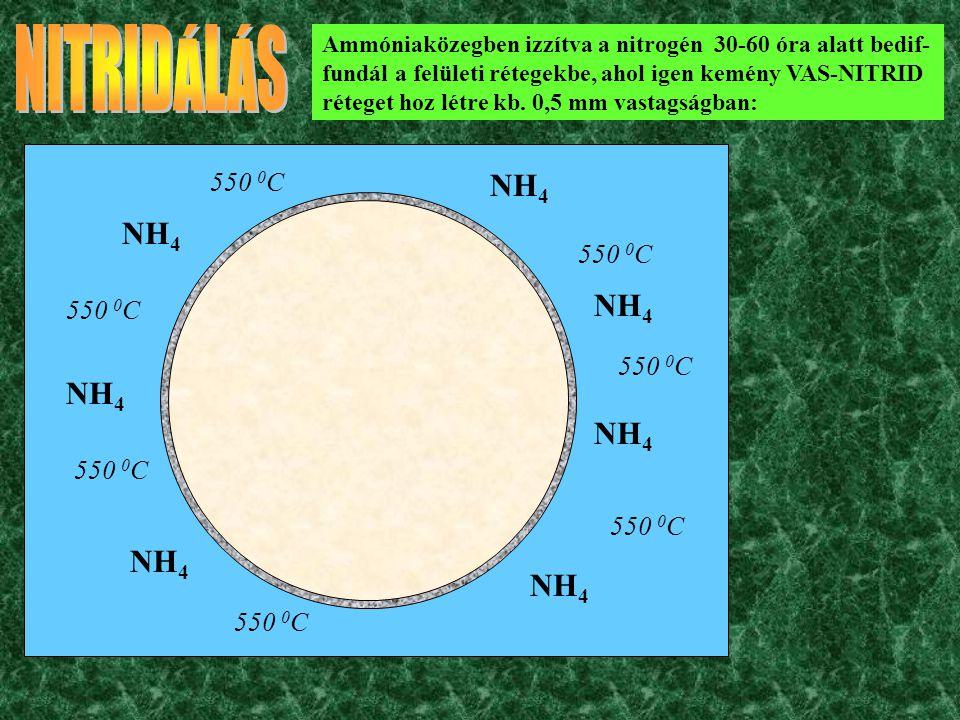 NH 4 550 0 C Ammóniaközegben izzítva a nitrogén 30-60 óra alatt bediffundál a felületi rétegekbe, ahol igen kemény VAS- NITRID réteget hoz létre kb. 0