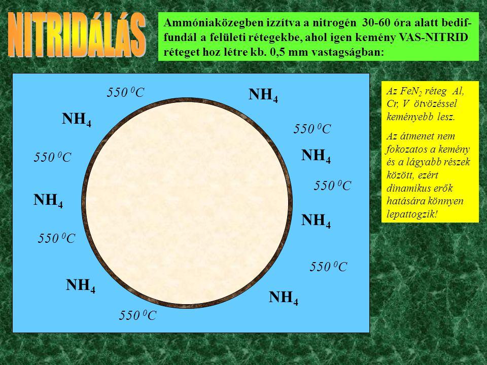 NH 4 550 0 C Ammóniaközegben izzítva a nitrogén 30-60 óra alatt bedif- fundál a felületi rétegekbe, ahol igen kemény VAS-NITRID réteget hoz létre kb.
