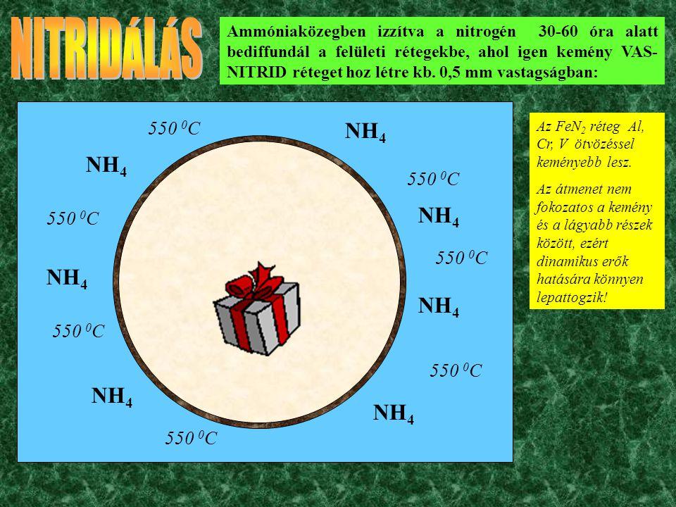 NH 4 550 0 C Ammóniaközegben izzítva a nitrogén 30-60 óra alatt bediffundál a felületi rétegekbe, ahol igen kemény VAS- NITRID réteget hoz létre kb.