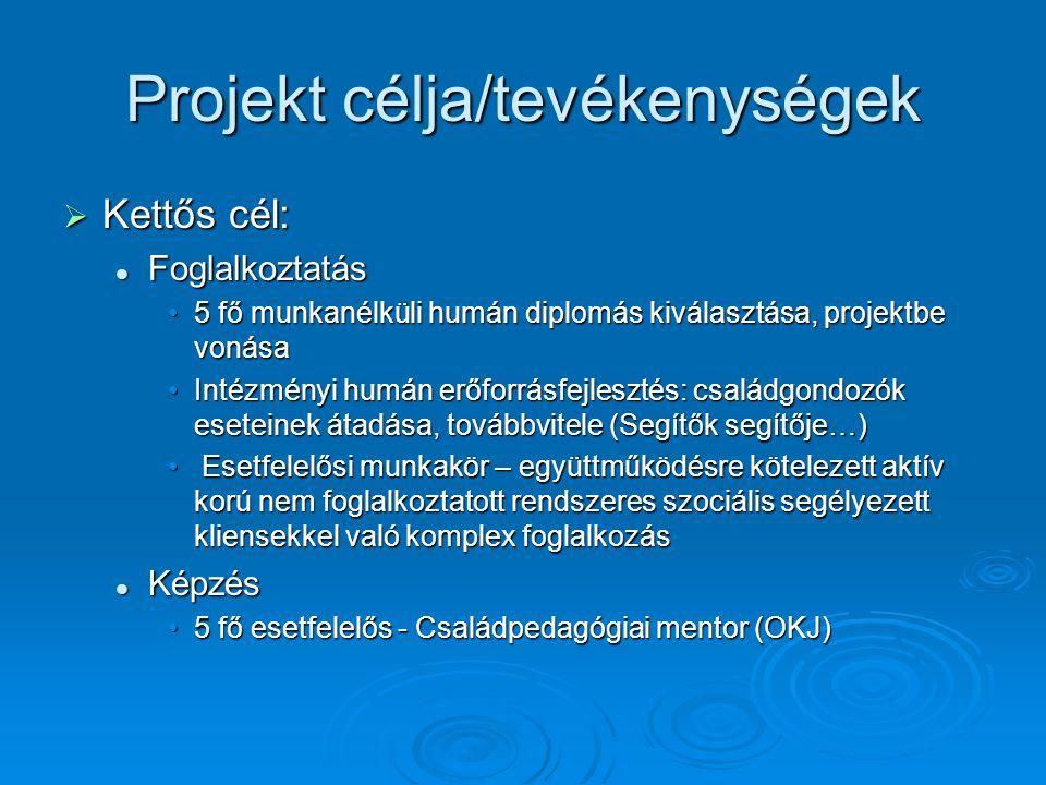 Projekt eredményei/események  5 fő foglalkoztatás, Családpedagógiai mentor képzés sikeres elvégzése  Tréningek 5 fő esetfelelős és a szervezet tagjai részvételével  Szervezetfejlesztés (ismerkedés szervezettel, új szervezeti feladatok megismerése,egységes szemlélet, együttműködés lehetőségeinek kialakítása)  Személyiségfejlesztés (önmagunkhoz és másokhoz való értés képességének fejlesztése)  Mentorálás (esetfelelősok szakmai támogatása)  Szakmai műhelyek, team-megbeszélések  Közösségi események (Álláskeresők Teaházai, karácsonyváró, húsvétváró közösségi programok)