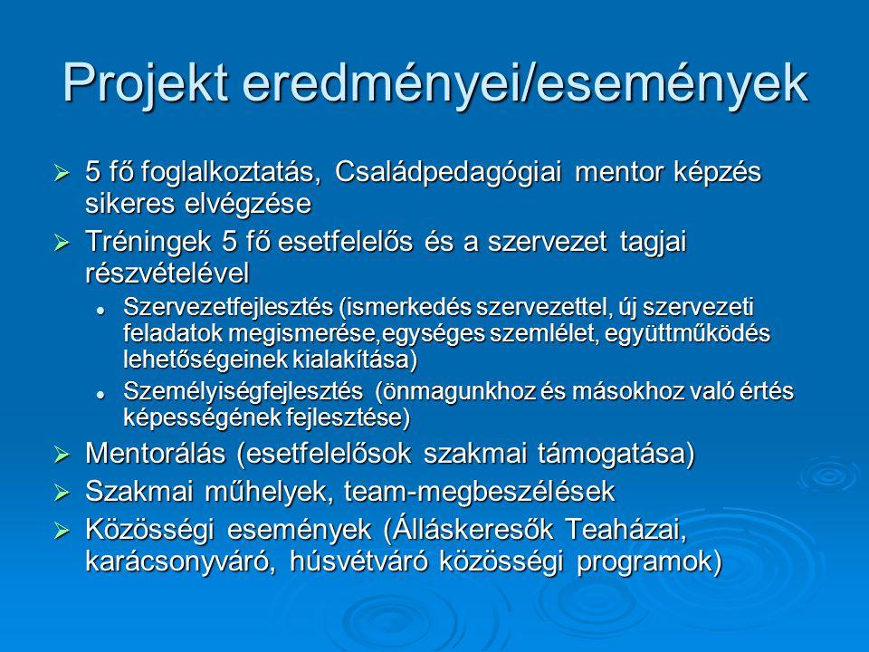 Projekt eredményei/események  5 fő foglalkoztatás, Családpedagógiai mentor képzés sikeres elvégzése  Tréningek 5 fő esetfelelős és a szervezet tagja