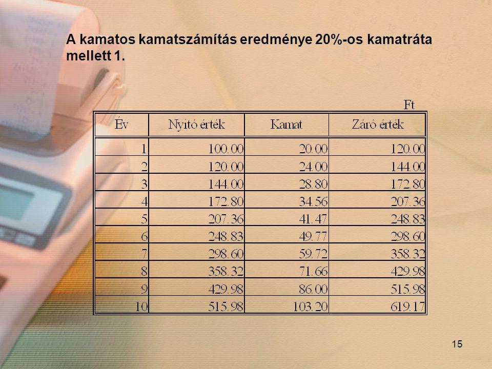 15 A kamatos kamatszámítás eredménye 20%-os kamatráta mellett 1.