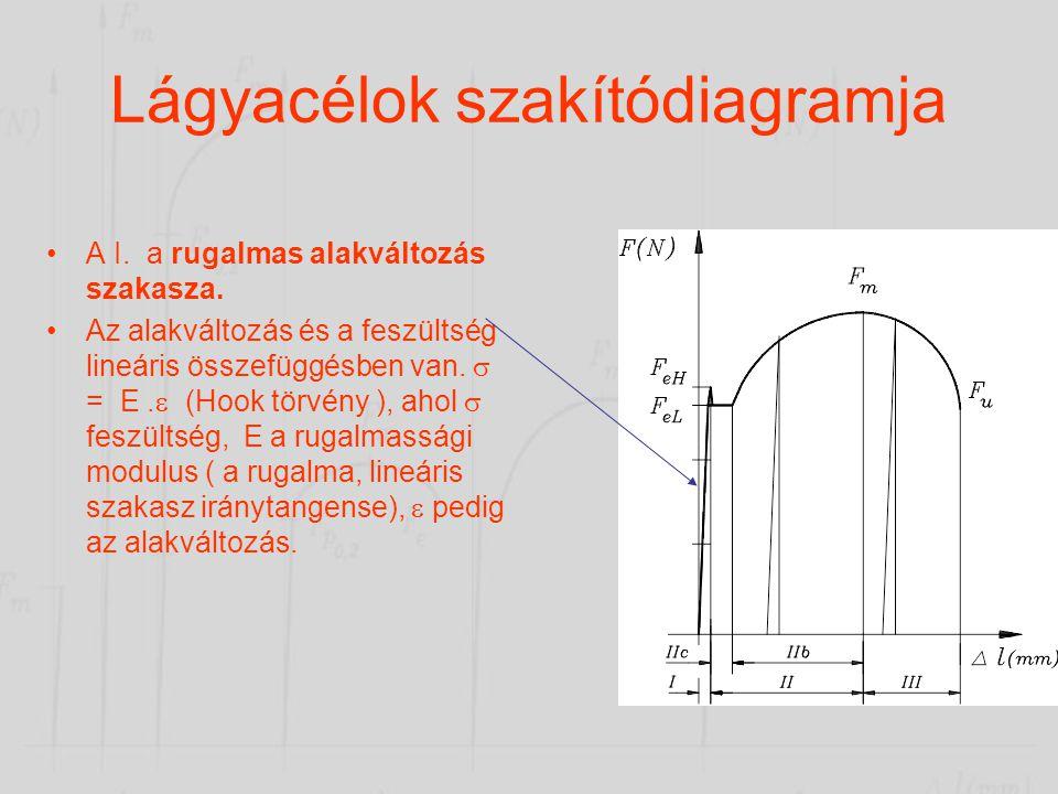 •A szakítógép a próbatest összes megnyúlásának függvényében rajzolja meg a próbatest által felvett erőt. A függőleges tengelyen az erőt (jele: F) N-ba
