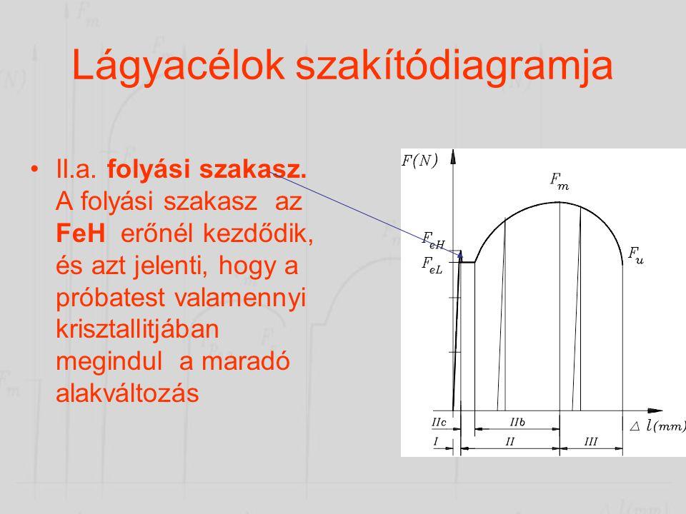Lágyacélok szakítódiagramja •A I. a rugalmas alakváltozás szakasza. •Az alakváltozás és a feszültség lineáris összefüggésben van.  = E.  (Hook törvé