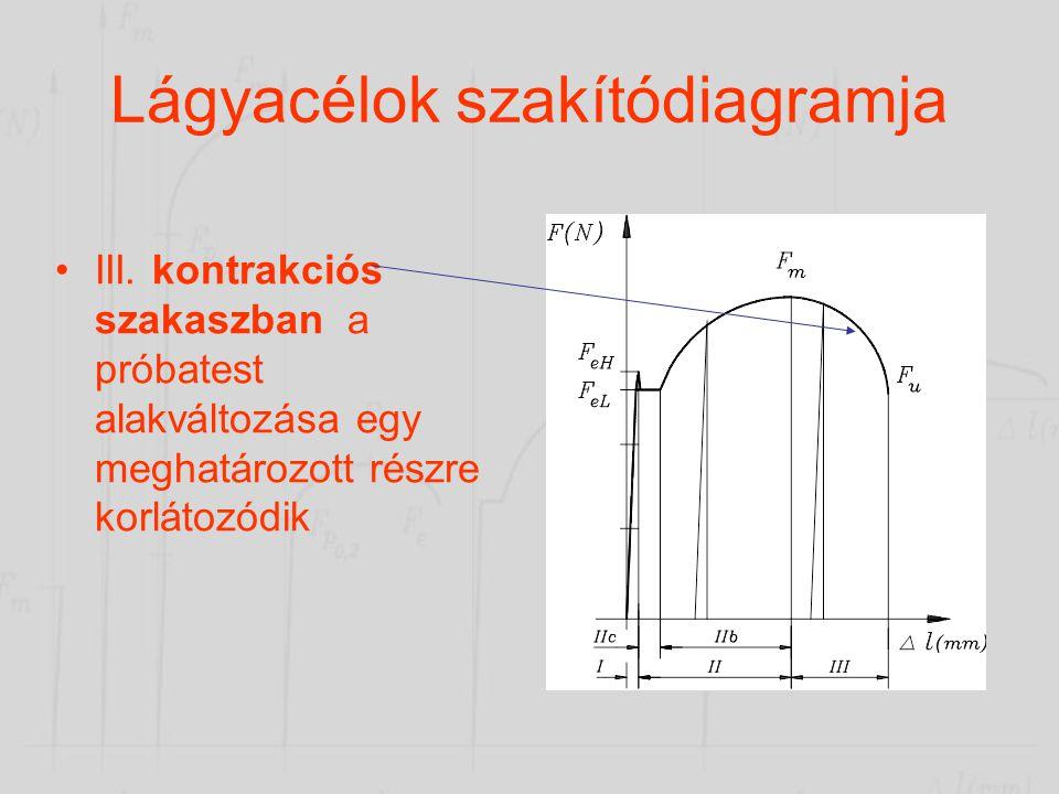 Lágyacélok szakítódiagramja •II.a. folyási szakasz. A folyási szakasz az FeH erőnél kezdődik, és azt jelenti, hogy a próbatest valamennyi krisztallitj