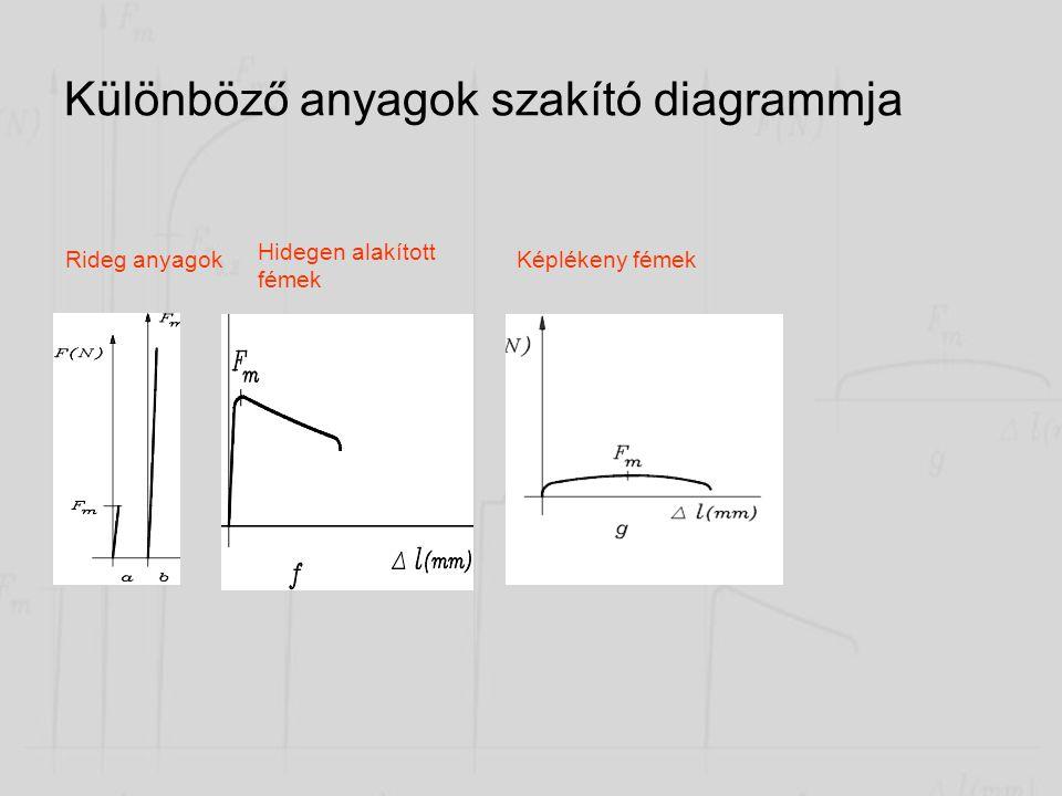 Lágyacélok szakítódiagramja •III. kontrakciós szakaszban a próbatest alakváltozása egy meghatározott részre korlátozódik