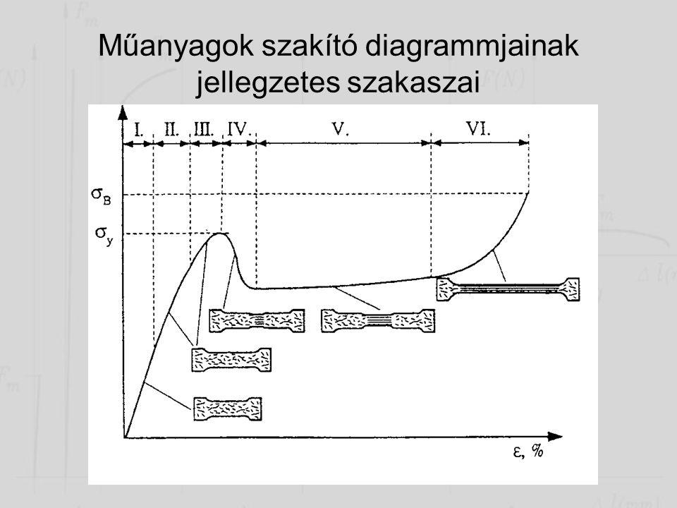 Műanyagok szakító diagrammjainak jellegzetes szakaszai 1.szakasz: kis terheléseknél, lineáris rugalmas alakváltozás 2.szakasz: terhelés növelésével me