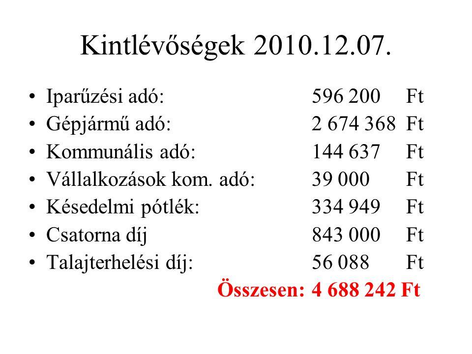Kintlévőségek 2010.12.07. •Iparűzési adó:596 200Ft •Gépjármű adó:2 674 368Ft •Kommunális adó:144 637Ft •Vállalkozások kom. adó:39 000Ft •Késedelmi pót