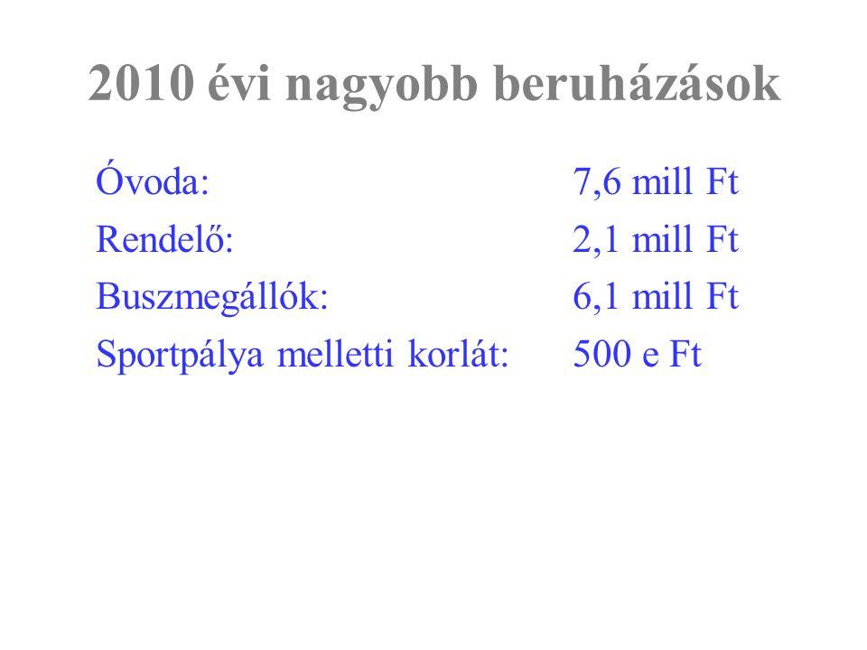 2010 évi nagyobb beruházások Óvoda:7,6 mill Ft Rendelő:2,1 mill Ft Buszmegállók:6,1 mill Ft Sportpálya melletti korlát:500 e Ft