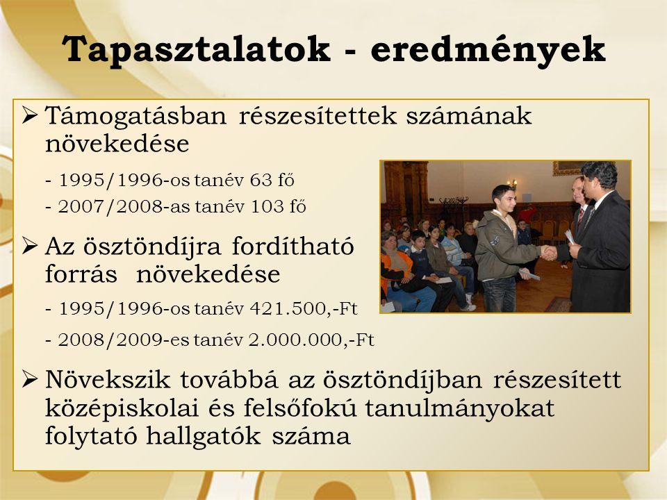 Tapasztalatok - eredmények  Támogatásban részesítettek számának növekedése - 1995/1996-os tanév 63 fő - 2007/2008-as tanév 103 fő  Az ösztöndíjra fo