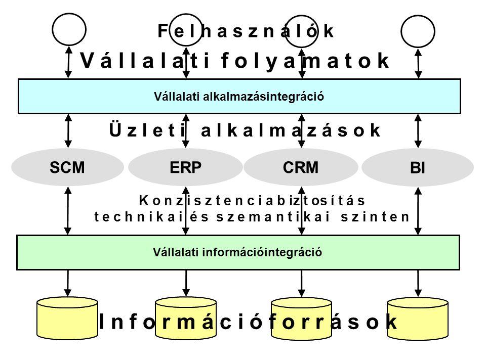 BI CRMERPSCM Vállalati információintegráció Vállalati alkalmazásintegráció I n f o r m á c i ó f o r r á s o k Ü z l e t i a l k a l m a z á s o k K o n z i s z t e n c i a b iz t os í t á s t e c h n i k a i é s s z e m a n t i k a i s z i n t e n V á l l a l a t i f o l y a m a t o k F e l h a s z n á l ó k
