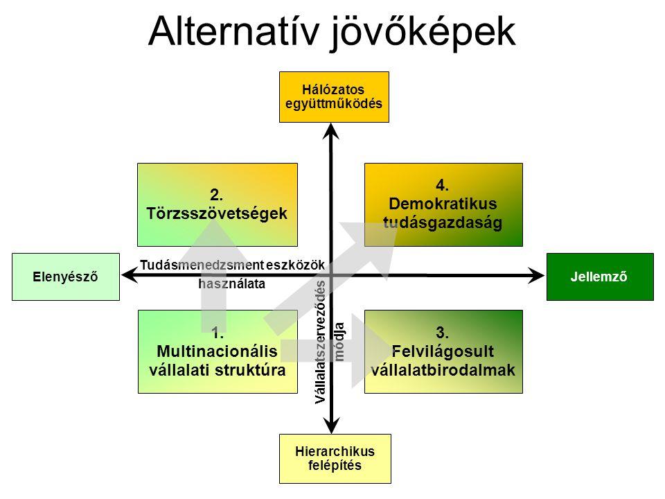ElenyészőJellemző Hierarchikus felépítés Hálózatos együttműködés 2. Törzsszövetségek 4. Demokratikus tudásgazdaság 3. Felvilágosult vállalatbirodalmak