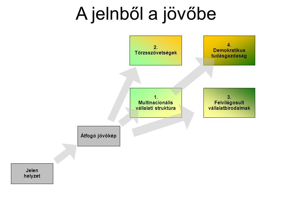 2.Törzsszövetségek 4. Demokratikus tudásgazdaság 3.