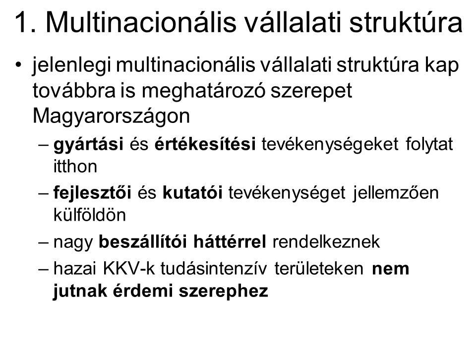 1. Multinacionális vállalati struktúra •jelenlegi multinacionális vállalati struktúra kap továbbra is meghatározó szerepet Magyarországon –gyártási és