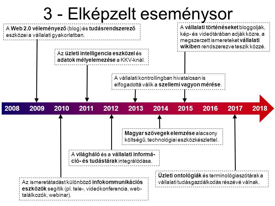 3 - Elképzelt eseménysor 2008 2009 2010 2011 2012 2013 2014 2015 2016 2017 2018 A Web 2.0 véleményező (blog) és tudásrendszerező eszközei a vállalati gyakorlatban.