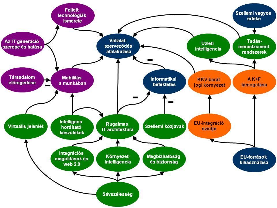nagy kiemelkedő nagy Vállalatszerveződés átalakulása Hordható eszközök Üzleti intelligencia elterjedtsége mérsékelt Rugalmas IT-architektúra Megbízhatóság Integrációs megoldások Tudásmenedzsment eszközök Szellemi közjavak Sávszélesség Virtuális jelenlét Környezet- intelligencia B i z o n y t a l a n s á g Hatás Hatás EU integráció mérsékelt KKV-szabályozás K+F-támogatás Fejlett technológiák ismerete Társadalom elöregedése Mobilitás a munkában Informatikai befektetés EU-források kihasználása Szellemi vagyon kiemelkedő IT-generáció szerepe és hatása