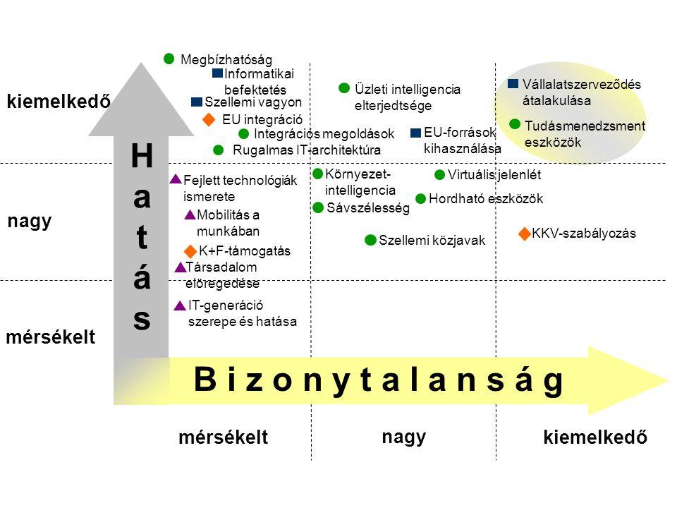 Amit a jövőről tudni illik …   Technológiai mélyfúrások (fejlett világ -> Magyarország) Alkalmazási jövőképek ( Magyarország)