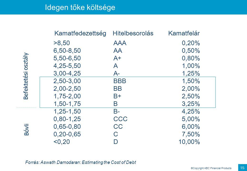©Copyright KBC Financial Products 14 WACC (súlyozott átlagos tőkeköltség) •WACC=R E *E/V+R D *(1-T C )D/V ahol: R E – saját tőke költsége E/V– saját t