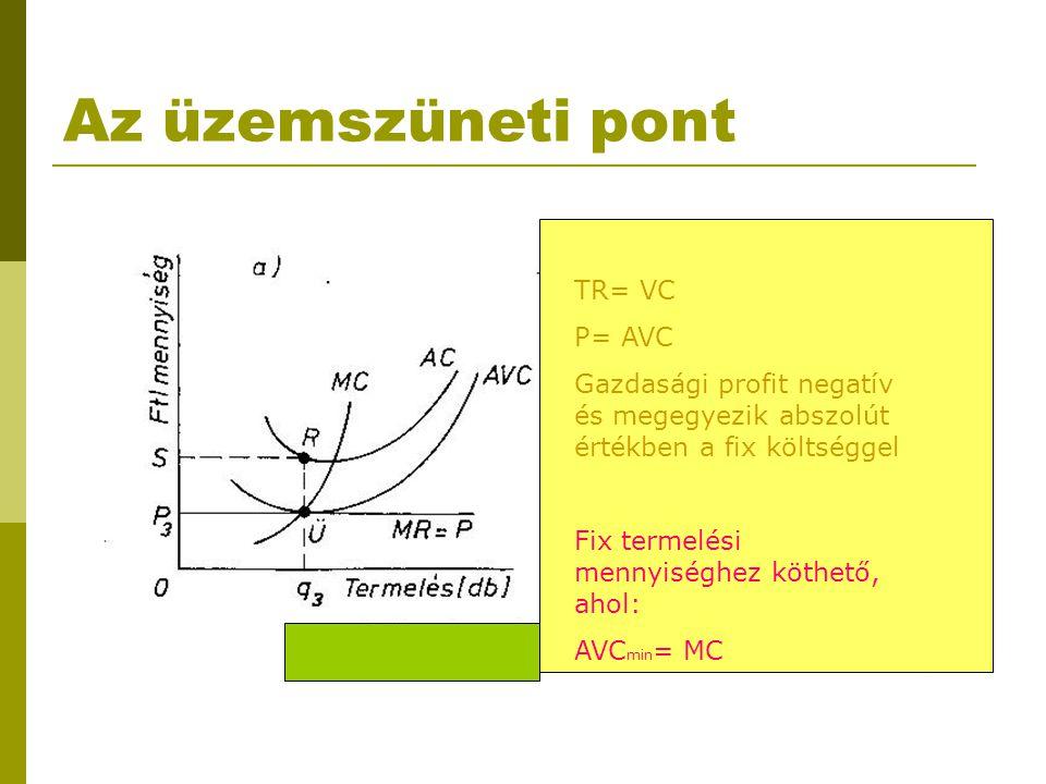 Az üzemszüneti pont TR= VC P= AVC Gazdasági profit negatív és megegyezik abszolút értékben a fix költséggel Fix termelési mennyiséghez köthető, ahol: