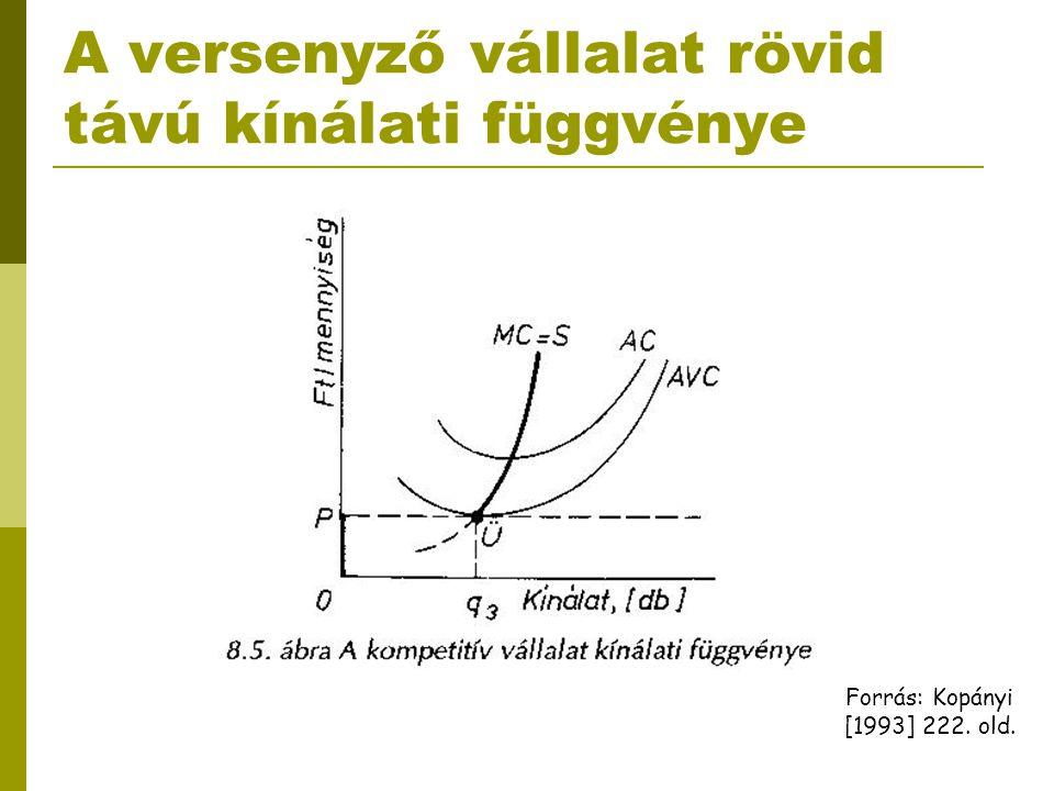 A versenyző vállalat rövid távú kínálati függvénye Forrás: Kopányi [1993] 222. old.
