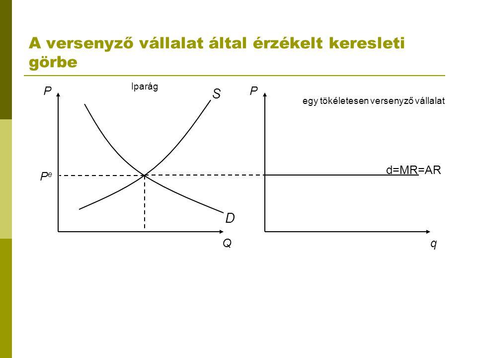 A versenyző vállalat által érzékelt keresleti görbe PP Qq D S PePe Iparág egy tökéletesen versenyző vállalat d=MR=AR
