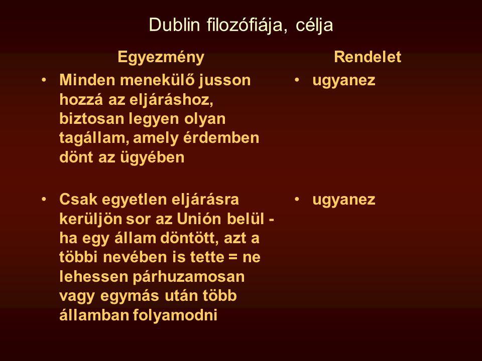 Dublin filozófiája, célja Egyezmény •Minden menekülő jusson hozzá az eljáráshoz, biztosan legyen olyan tagállam, amely érdemben dönt az ügyében •Csak