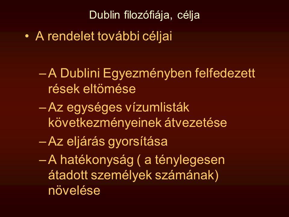 Dublin filozófiája, célja •A rendelet további céljai –A Dublini Egyezményben felfedezett rések eltömése –Az egységes vízumlisták következményeinek átv